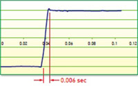 AC Servo Drive High Acceleration Response